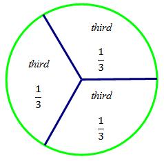 partitioning shapes sas