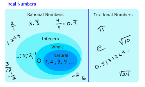 Diagram Of Irrational Numbers Trusted Wiring Diagram