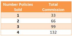 Policy Sales vs. Commissions Table