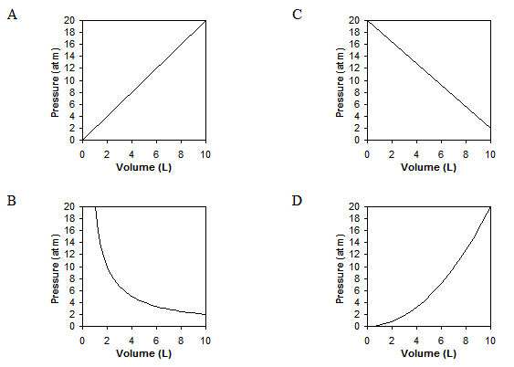the relationship that exists between the pressure and volume of a gas held at a constant temperature Ideal gas, this relationship between v and t should be linear (as long as   pressure is inversely proportional to volume: = , where a  0 is a constant   pressure decreases, and vice versa (while the temperature is held constant)   amount of thermal energy that exists in a physical space, relative to a zero.