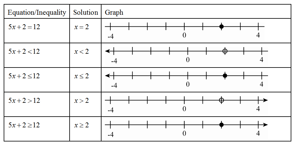A brief look at the two main ways of solving equations