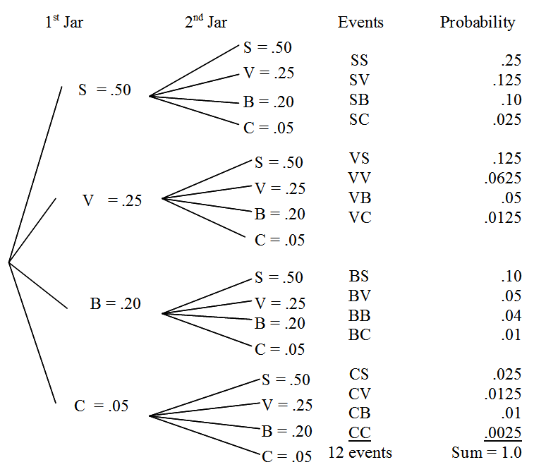 Probability trees sas this tree diagram represents two independent events but what if the principal let you pick two candies if you picked a strawberry first ccuart Image collections