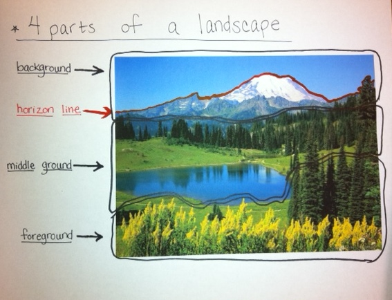 6th graders reviewed the parts of a landscape. Here is a clear ...