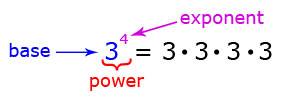 Exponent, Base and Power