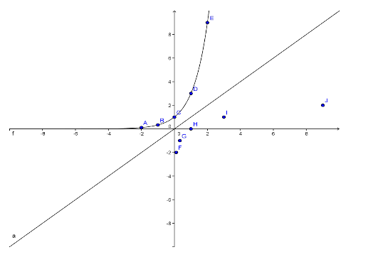 Graphing Logarithmic Functions Worksheet – Exponential and Logarithmic Functions Worksheet